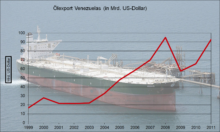 Venezuela: Ölexport in US-Dollar 1999-2011 - Grafik: Quetzal-Redaktion, ssc